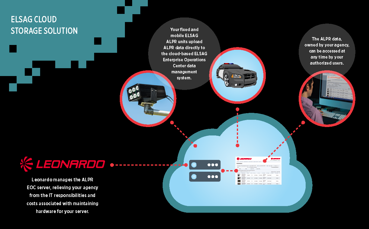 Cloud Info-Graphic